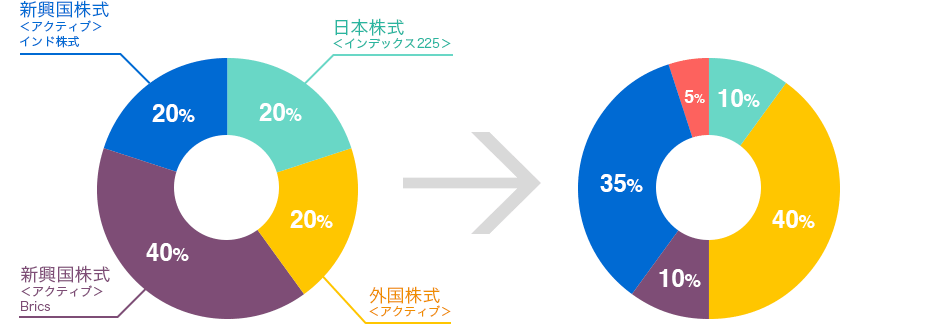 過去の具体的ご相談事例グラフ